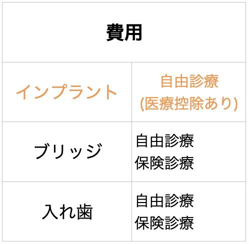 インプラントの特徴6